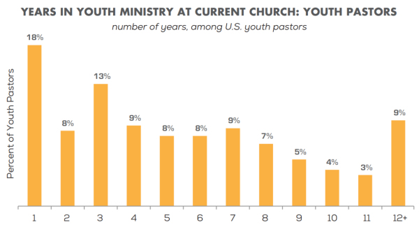 years in youth ministry
